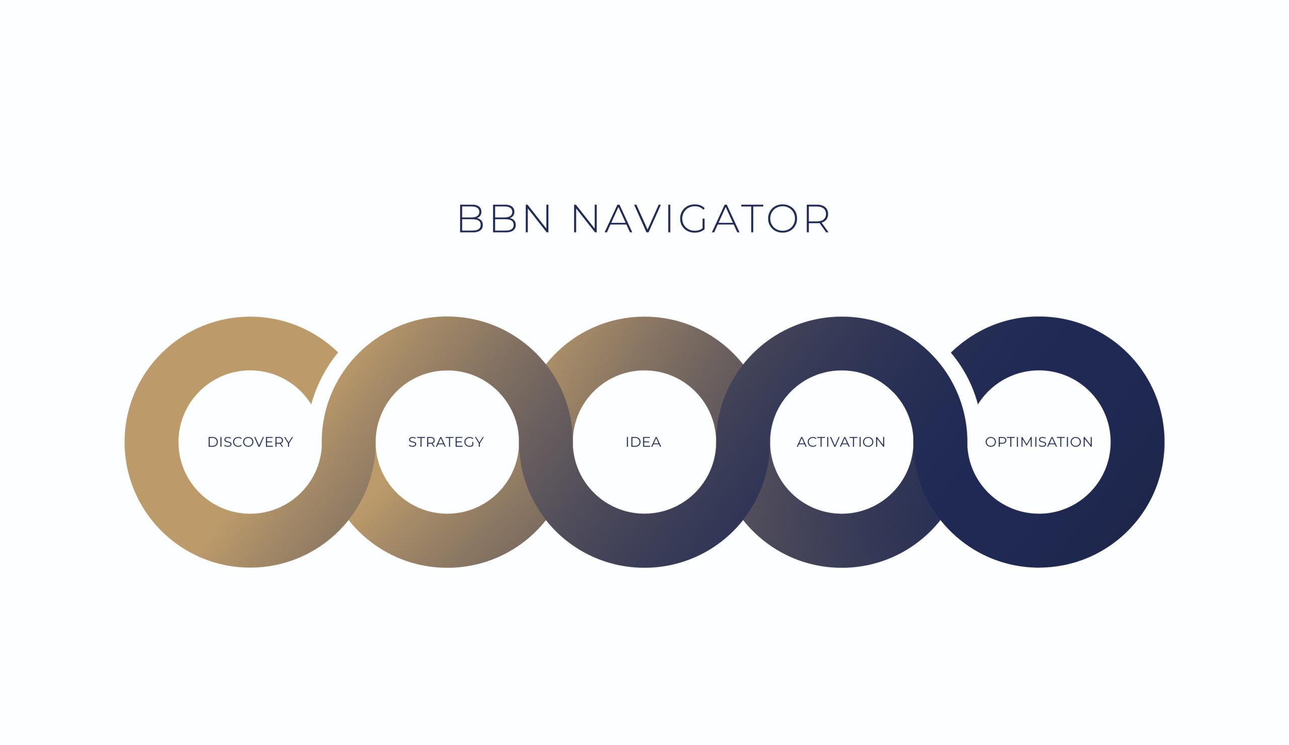 BBN Navigator